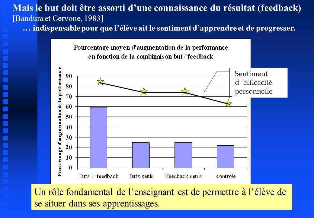 Mais le but doit être assorti d'une connaissance du résultat (feedback) [Bandura et Cervone, 1983] … indispensable pour que l'élève ait le sentiment d'apprendre et de progresser.